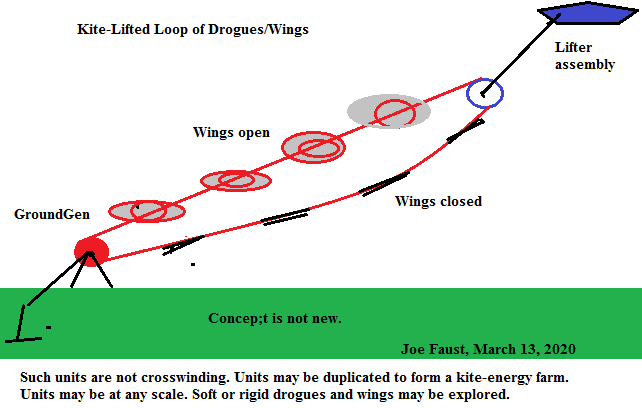 Kite-Lifted Loop of Drogues/Wings