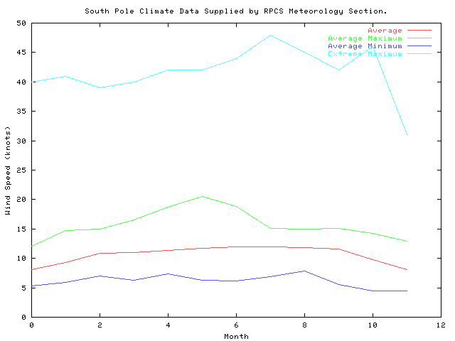 South Pole Wind Data